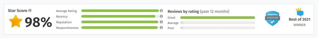 mold removal near me toronto 5 star reviews